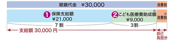 眼鏡代が支給上限額を下回った場合の支給金額の計算例