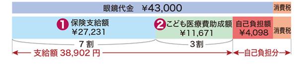 眼鏡代が支給上限額を上回った場合の支給金額の計算例